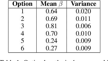 Figure 1 for Discovering hierarchies using Imitation Learning from hierarchy aware policies