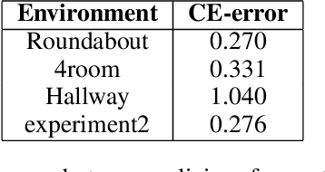 Figure 3 for Discovering hierarchies using Imitation Learning from hierarchy aware policies