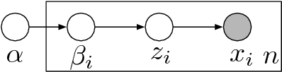 Figure 2 for A General Method for Robust Bayesian Modeling
