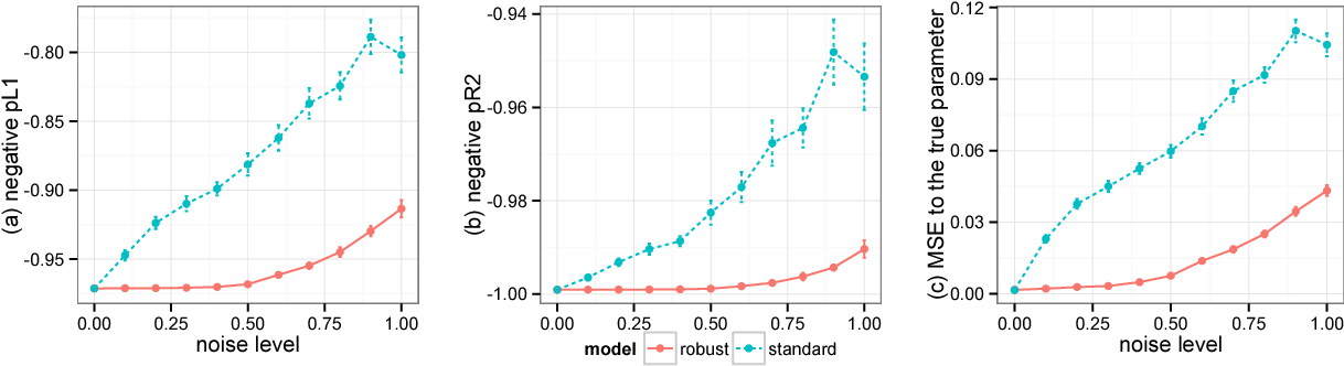 Figure 3 for A General Method for Robust Bayesian Modeling