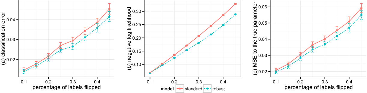 Figure 4 for A General Method for Robust Bayesian Modeling