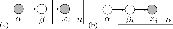 Figure 1 for A General Method for Robust Bayesian Modeling