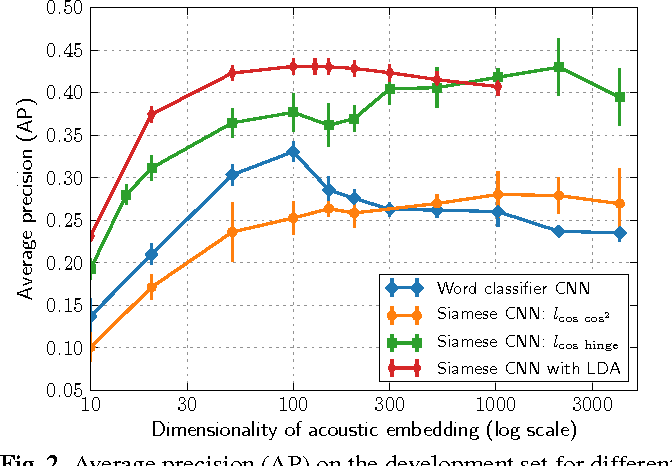 Figure 3 for Deep convolutional acoustic word embeddings using word-pair side information