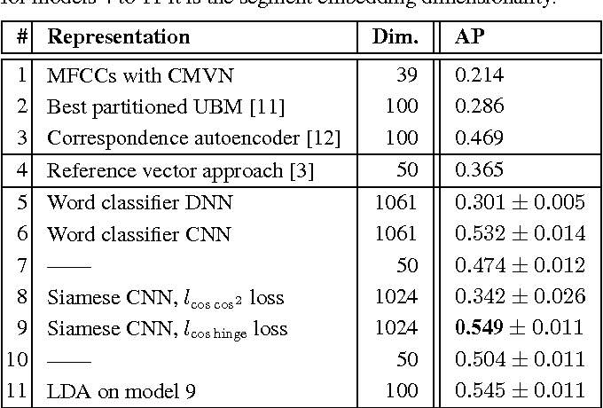 Figure 2 for Deep convolutional acoustic word embeddings using word-pair side information