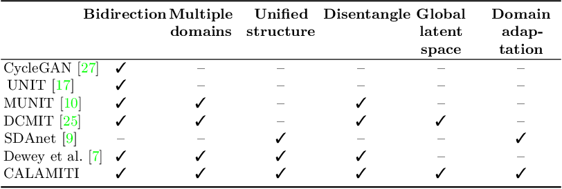 Figure 2 for Information-based Disentangled Representation Learning for Unsupervised MR Harmonization