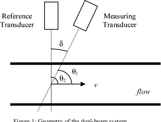 Figure 1 from A novel dual beam approach for removing doppler angle