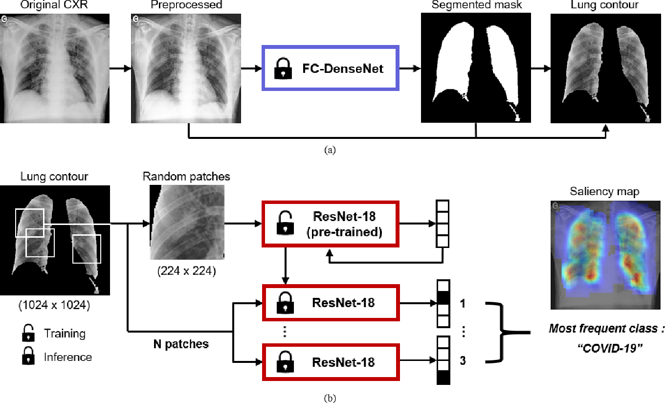 Figure 1 for Deep Learning COVID-19 Features on CXR using Limited Training Data Sets