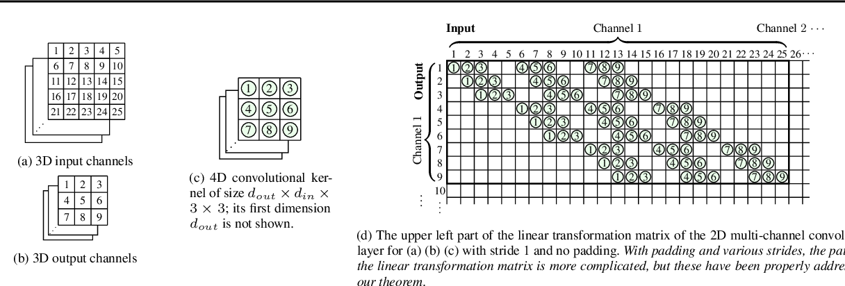 Figure 1 for Large Norms of CNN Layers Do Not Hurt Adversarial Robustness