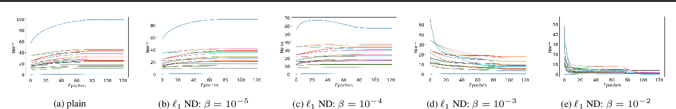 Figure 3 for Large Norms of CNN Layers Do Not Hurt Adversarial Robustness