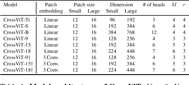 Figure 2 for CrossViT: Cross-Attention Multi-Scale Vision Transformer for Image Classification