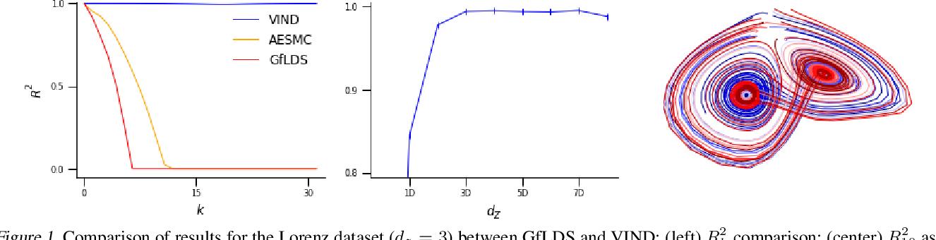 Figure 1 for A Novel Variational Family for Hidden Nonlinear Markov Models
