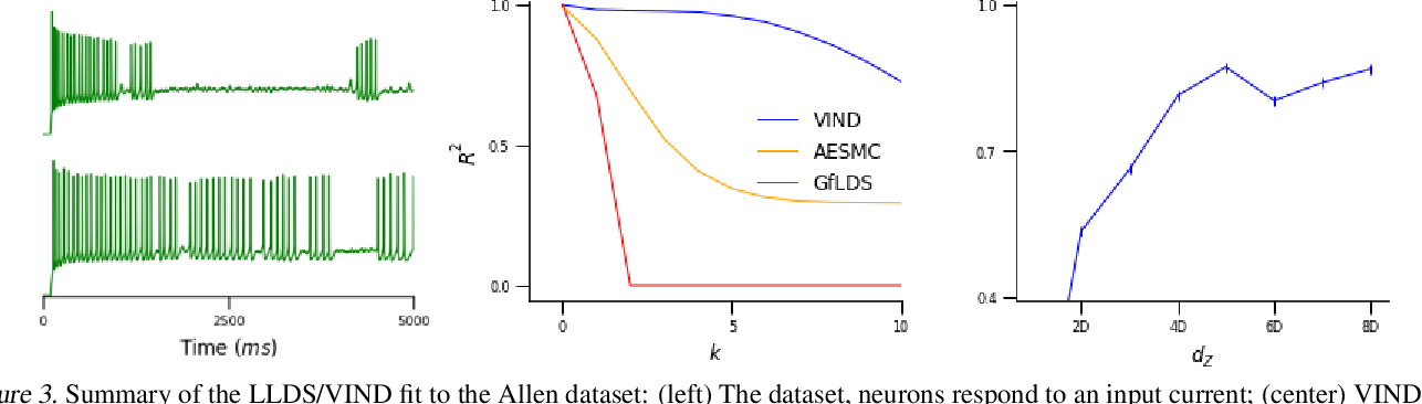 Figure 3 for A Novel Variational Family for Hidden Nonlinear Markov Models