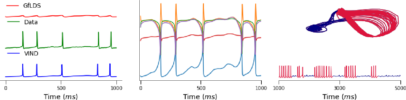 Figure 4 for A Novel Variational Family for Hidden Nonlinear Markov Models