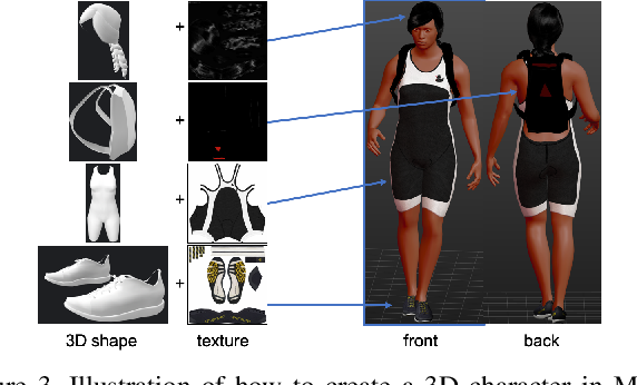 Figure 4 for Surpassing Real-World Source Training Data: Random 3D Characters for Generalizable Person Re-Identification