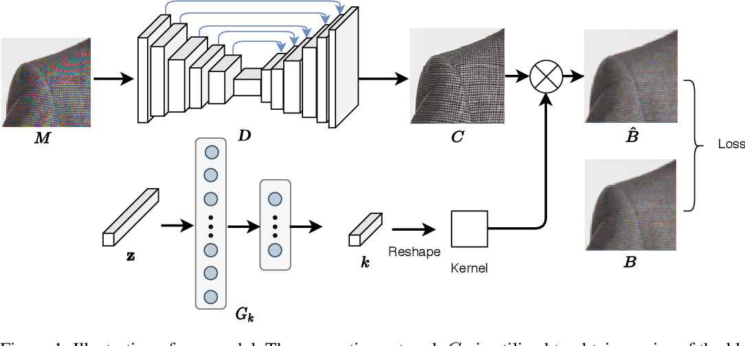 Figure 1 for Self-Adaptively Learning to Demoire from Focused and Defocused Image Pairs