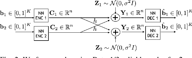 Figure 4 for DeepIC: Coding for Interference Channels via Deep Learning