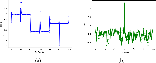 Figure 2 for DeepIC: Coding for Interference Channels via Deep Learning