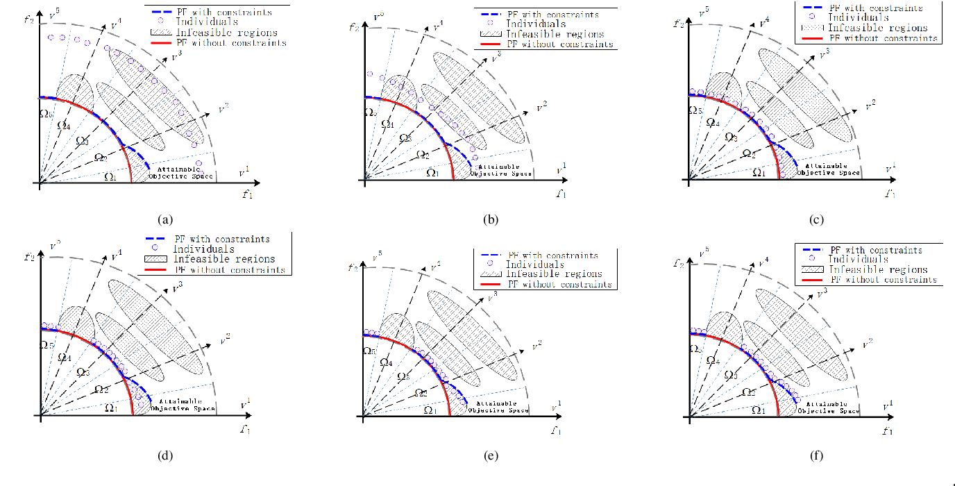 Figure 3 for Push and Pull Search Embedded in an M2M Framework for Solving Constrained Multi-objective Optimization Problems