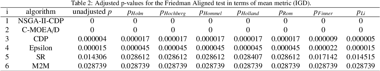Figure 4 for Push and Pull Search Embedded in an M2M Framework for Solving Constrained Multi-objective Optimization Problems