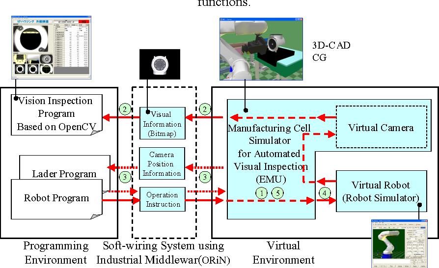 Manufacturing Cell Simulation Environment for Automated Visual ...