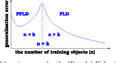 Figure 1. A typical learning curve for the (Pseudo)-Fisher linear discriminant.