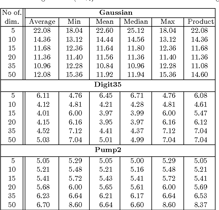 Table 3. The averaged error (in %) for the RSM with different combining rules.