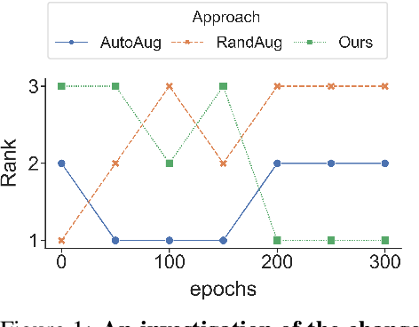 Figure 1 for Improving Auto-Augment via Augmentation-Wise Weight Sharing