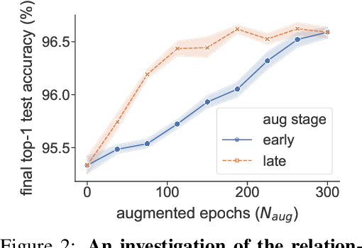 Figure 3 for Improving Auto-Augment via Augmentation-Wise Weight Sharing