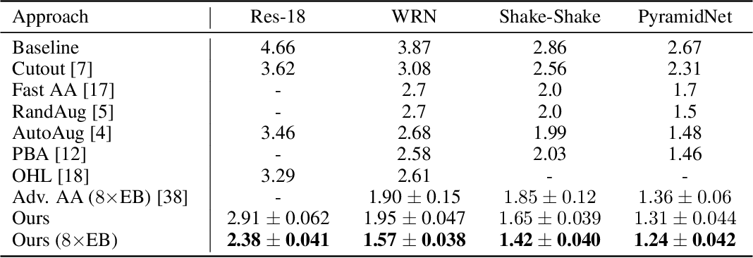 Figure 2 for Improving Auto-Augment via Augmentation-Wise Weight Sharing