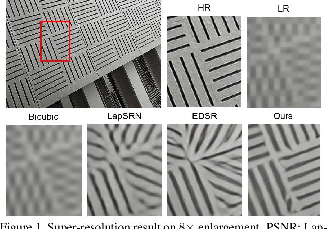 Figure 1 for Deep Back-Projection Networks For Super-Resolution
