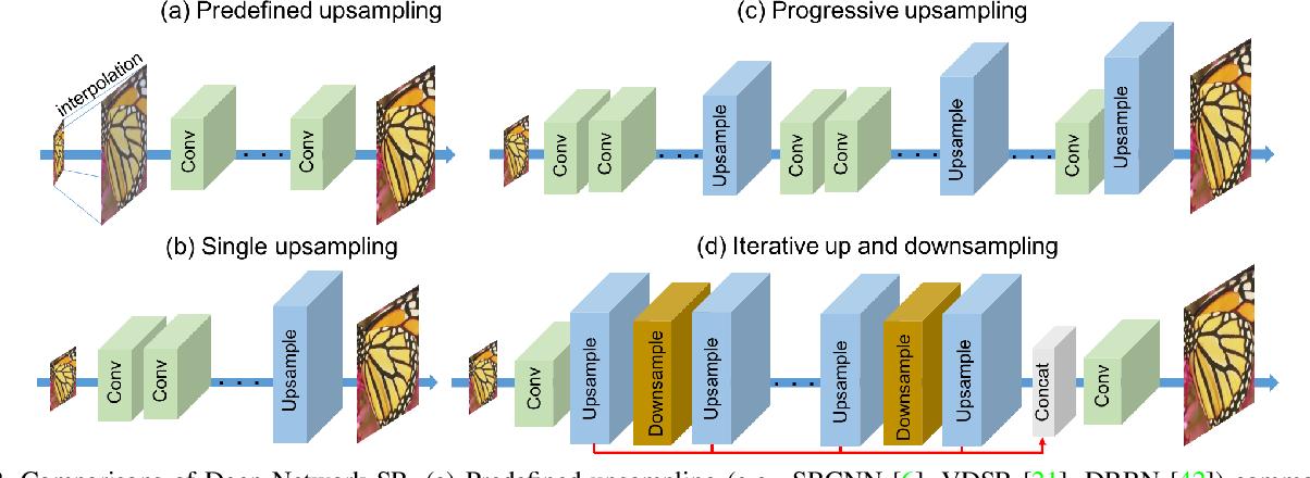 Figure 3 for Deep Back-Projection Networks For Super-Resolution