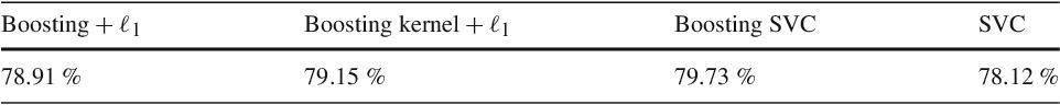 Figure 2 for Boosting as a kernel-based method