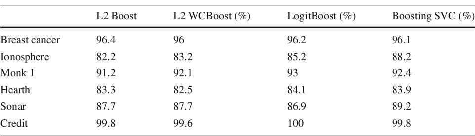 Figure 4 for Boosting as a kernel-based method