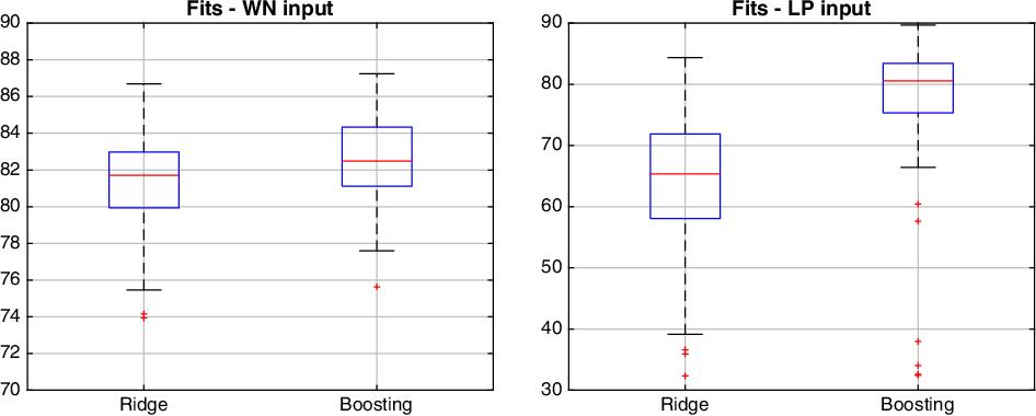 Figure 3 for Boosting as a kernel-based method