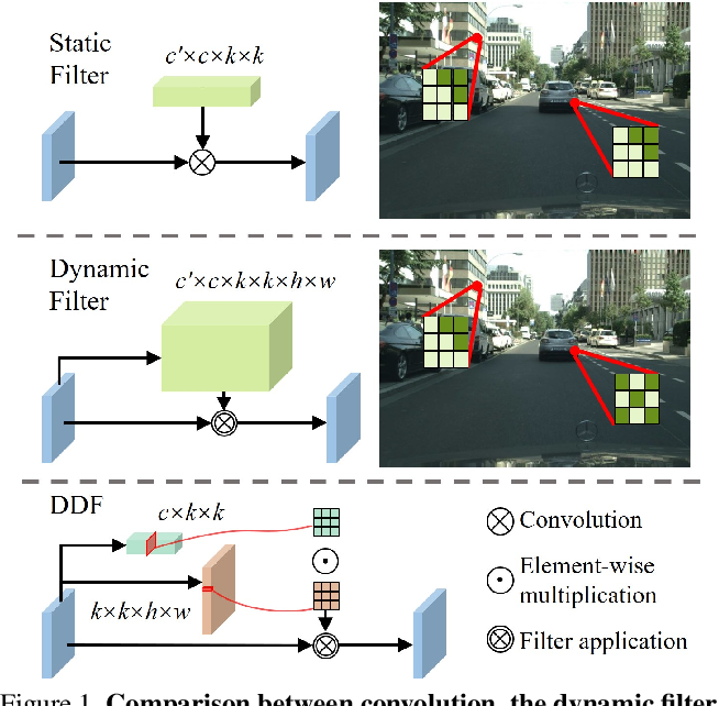 Figure 1 for Decoupled Dynamic Filter Networks