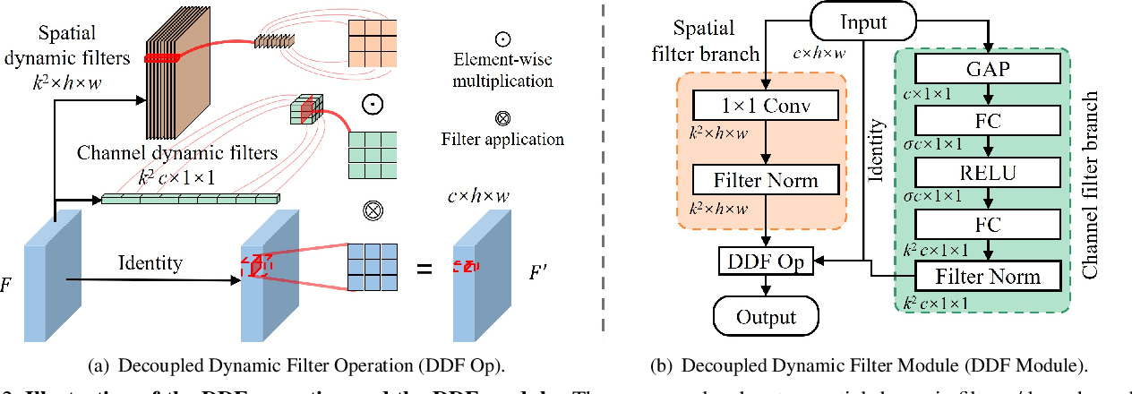 Figure 3 for Decoupled Dynamic Filter Networks