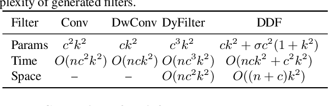 Figure 2 for Decoupled Dynamic Filter Networks