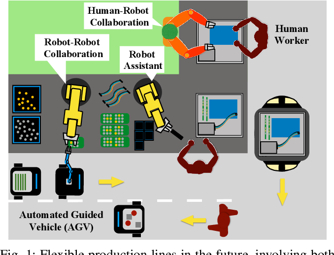 Figure 1 for Towards Better Human Robot Collaboration with Robust Plan Recognition and Trajectory Prediction