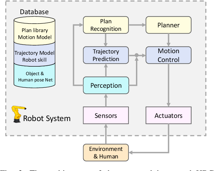 Figure 3 for Towards Better Human Robot Collaboration with Robust Plan Recognition and Trajectory Prediction