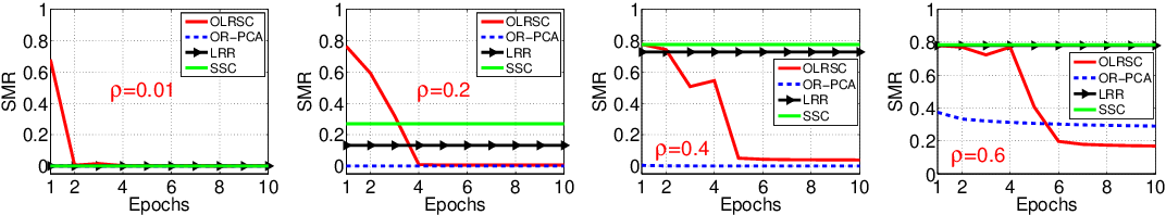 Figure 2 for Efficient Online Minimization for Low-Rank Subspace Clustering
