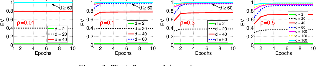 Figure 3 for Efficient Online Minimization for Low-Rank Subspace Clustering