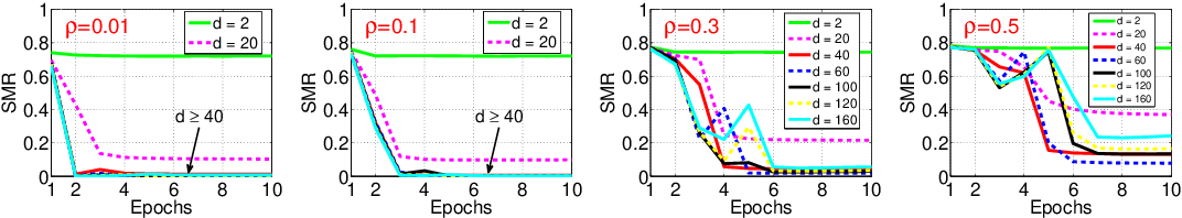 Figure 4 for Efficient Online Minimization for Low-Rank Subspace Clustering