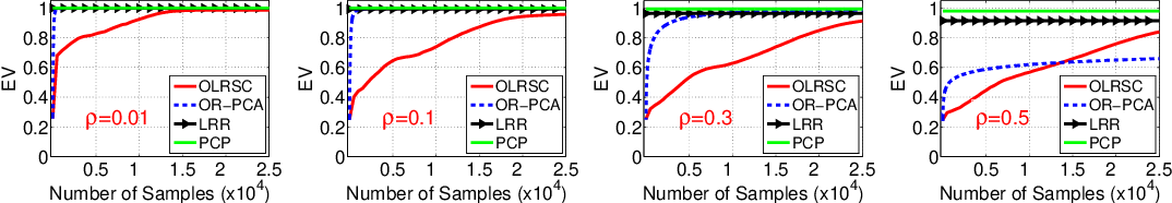 Figure 1 for Efficient Online Minimization for Low-Rank Subspace Clustering