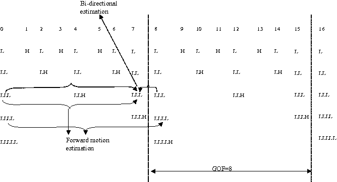 Fig. 2. Proposed Filter with GOF=8
