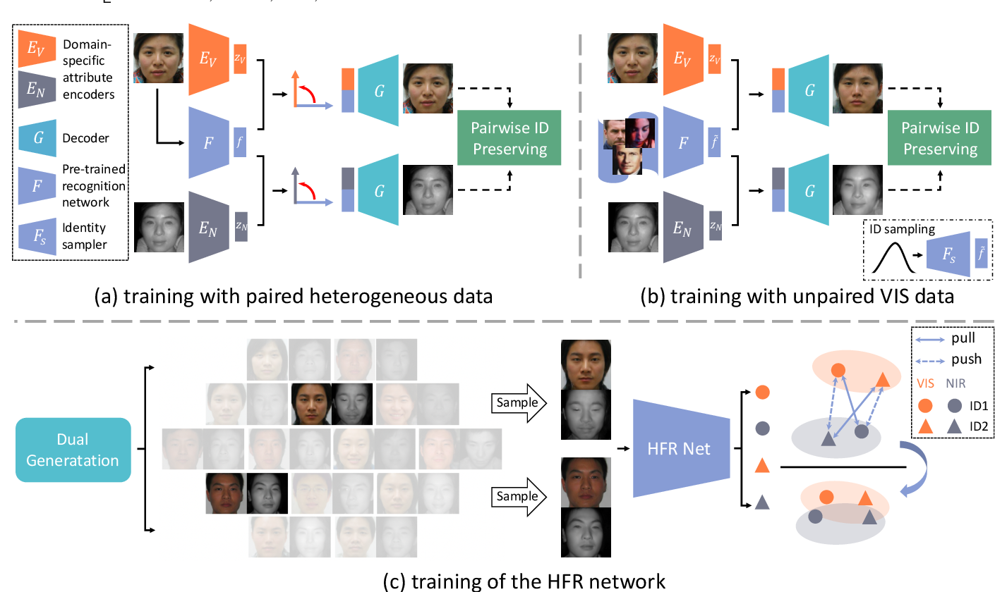 Figure 3 for DVG-Face: Dual Variational Generation for Heterogeneous Face Recognition
