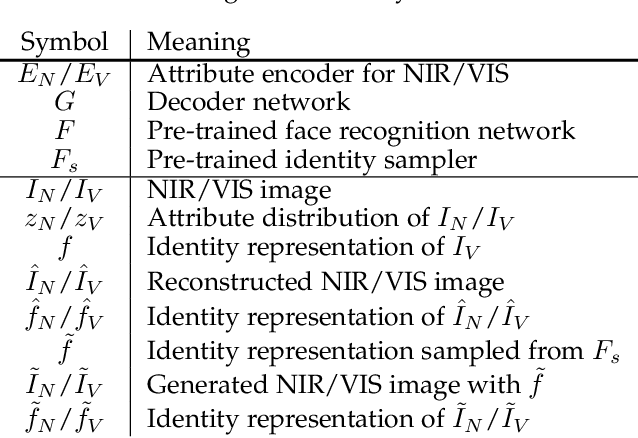 Figure 2 for DVG-Face: Dual Variational Generation for Heterogeneous Face Recognition