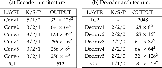 Figure 4 for DVG-Face: Dual Variational Generation for Heterogeneous Face Recognition