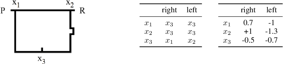 Figure 1 for A Study of State Aliasing in Structured Prediction with RNNs