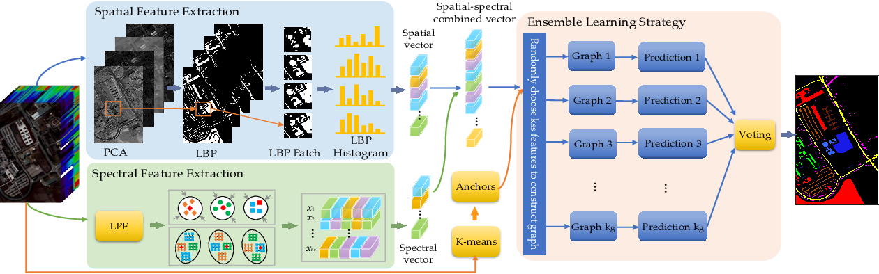 Figure 1 for Spatial-spectral Hyperspectral Image Classification via Multiple Random Anchor Graphs Ensemble Learning