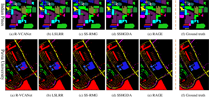 Figure 3 for Spatial-spectral Hyperspectral Image Classification via Multiple Random Anchor Graphs Ensemble Learning